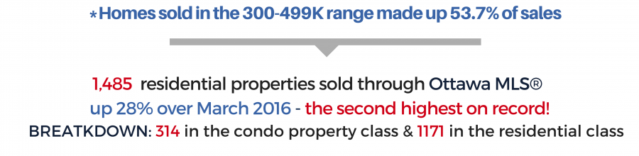 Ottawa Real Estate Update   March Goes Out Like a Lion